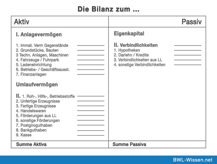 Г¶ffentliche Bilanzen Von Unternehmen