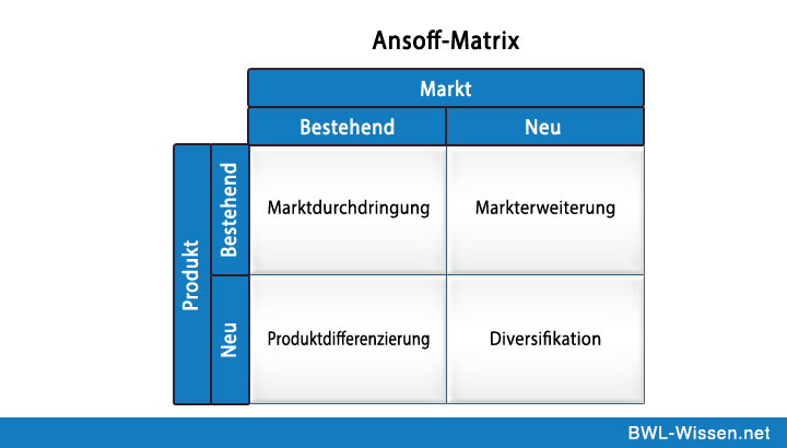 bm ansoff s matrix